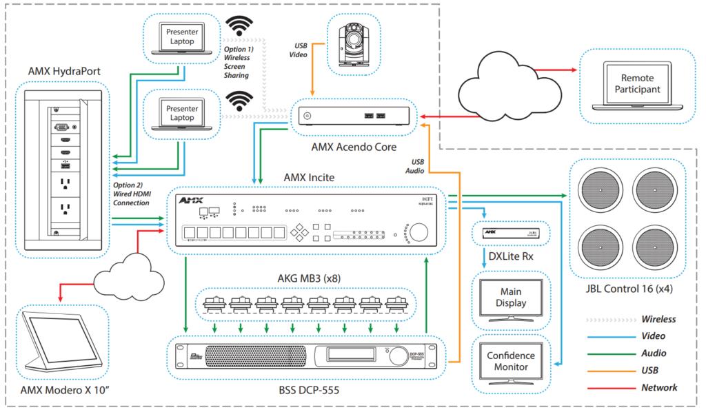 Full AV video conferencing solution diagram